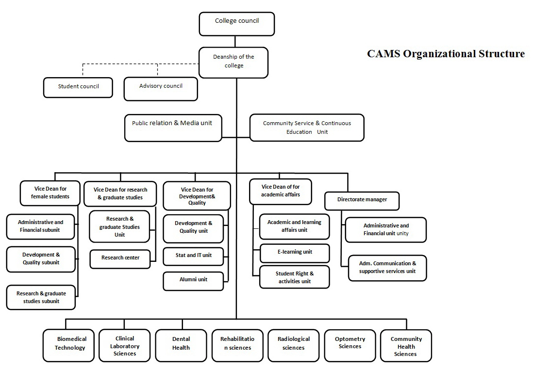 Organizational Chart College Of Applied Medical Sciences